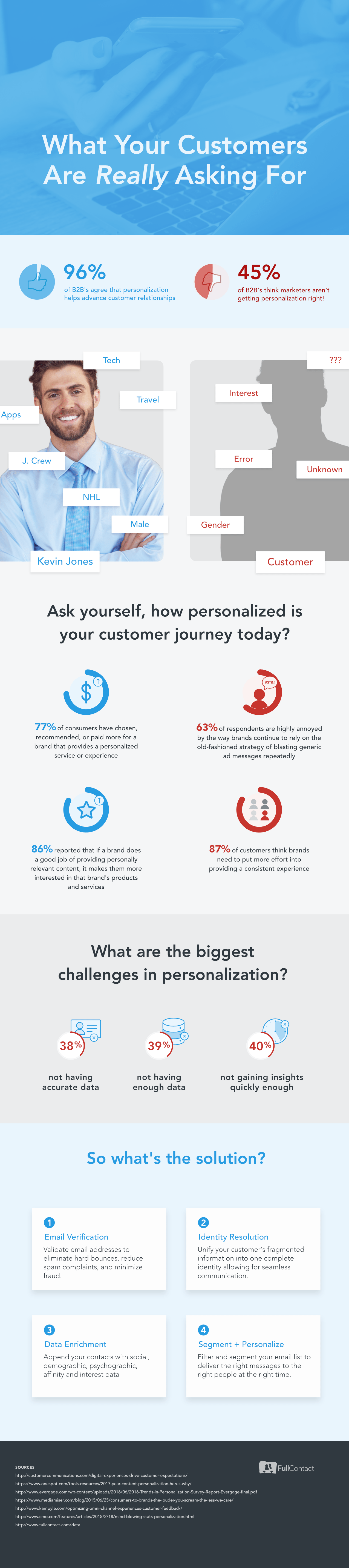 Ask yourself, how personalized is your customer journey? 96% of B2B's agree that personalization helps advance customer relationships but only 55% of B2B's think marketers are getting personalization right.